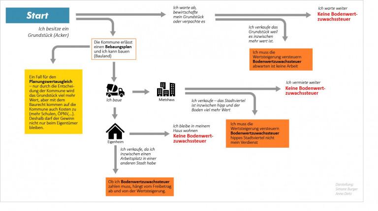 Planwertausgleich & Bodenwertzuwachssteuer — eine Übersicht